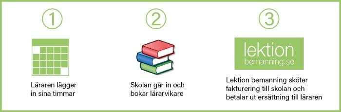 Nu lanseras lektionbemanning.se