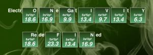 Ny skala för elektronegativitet skriver om skolboken i kemi 1
